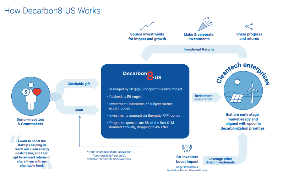 How Decarbon8-US works?