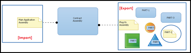 MEF (Managed Extensibility Framework) in .NET 4.0
