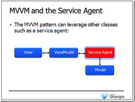 MVVM and Service Agent