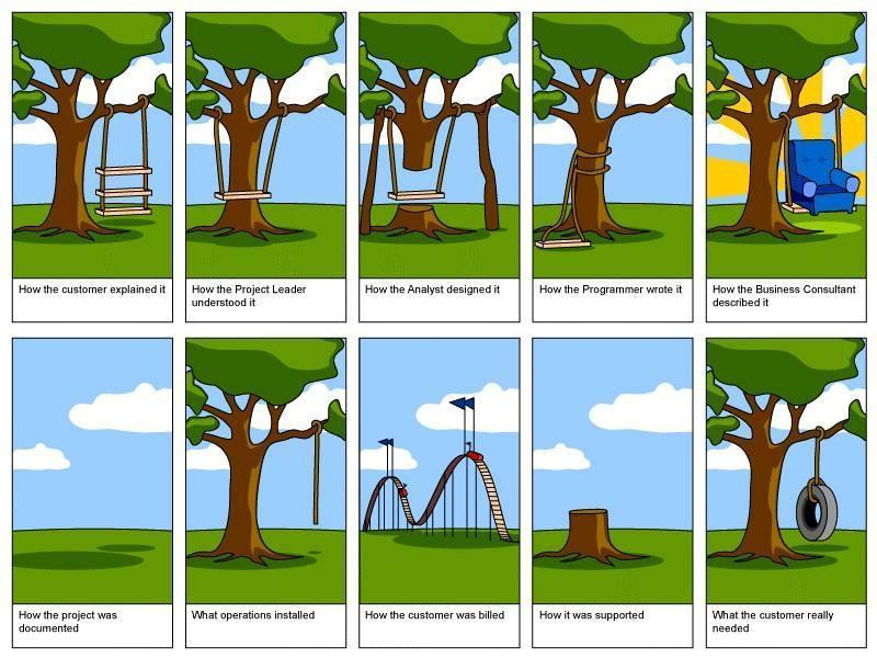 Why software development is fun?