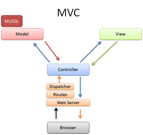 Solid ASP.NET MVC applications recommendations