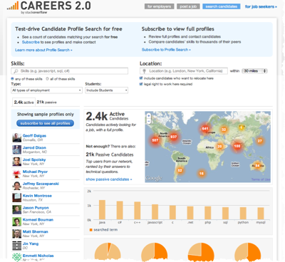 Careers 2.0 on Stack Overflow is free